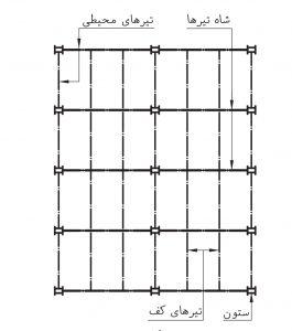 اعضای سازه های اسکلت فلزی