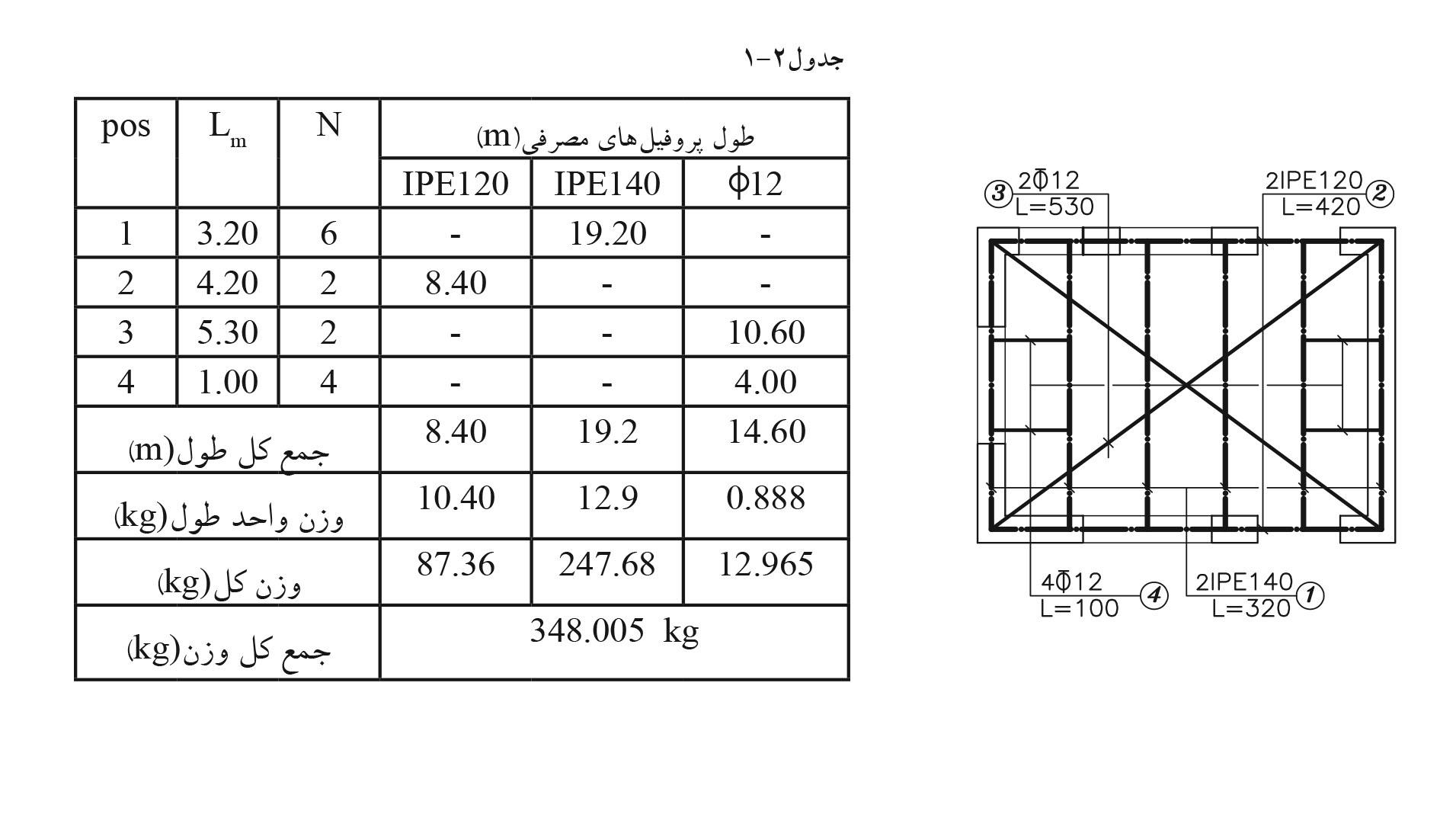 جدول مصرفی آهن