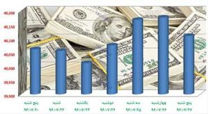 تاثیر نرخ دلار بر قیمت آهن
