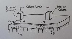 آرماتور طولی در تیر های یکسره