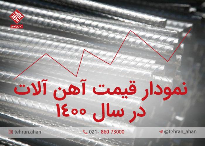 نمودار قیمت آهن آلات در سال ۱۴۰۰